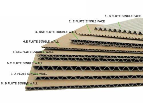 phan loai cac tam giay thung carton [Tổng hợp] Phân loại cấu tạo thùng carton được sử dụng nhiều nhất hiện nay