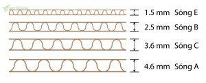 Các lớp sóng carton 3 lớp